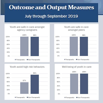 Click to download July through September 2019 TCHC Outcome and Output Measures report.